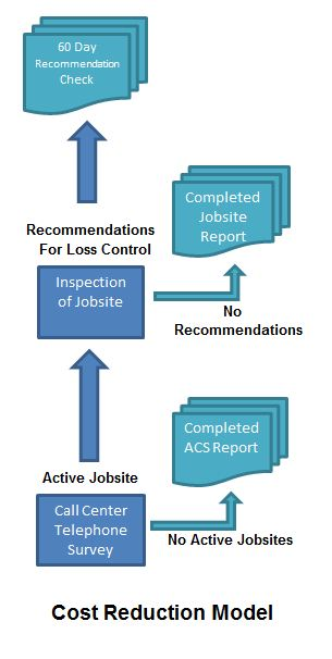 Cost Reduction Model