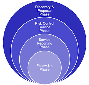 Phases of Risk Control