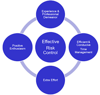 Effective Risk Control Model